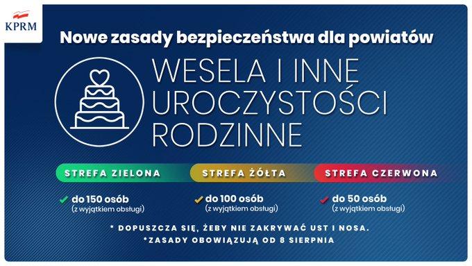 Ситуация с коронавирусом в Польше, новости, правила