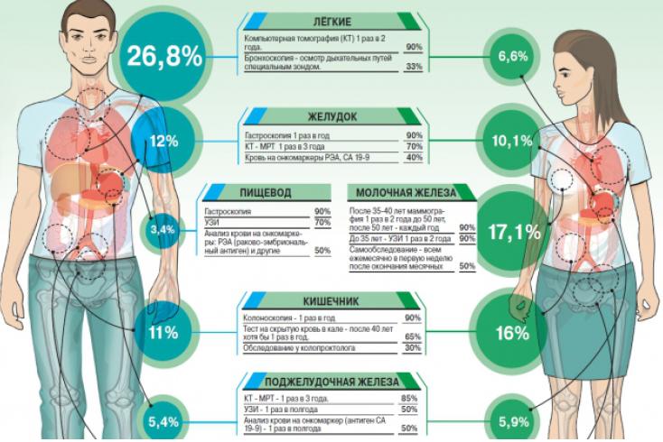 Медицинская лаборатория: анализы для сохранения женского здоровья